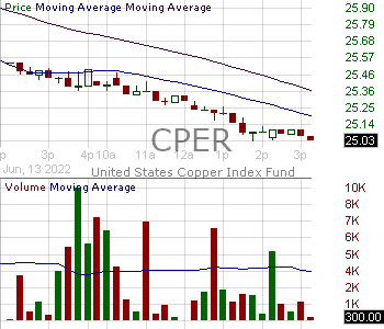 CPER - United States Copper Index Fund ETV 15 minute intraday candlestick chart with less than 1 minute delay