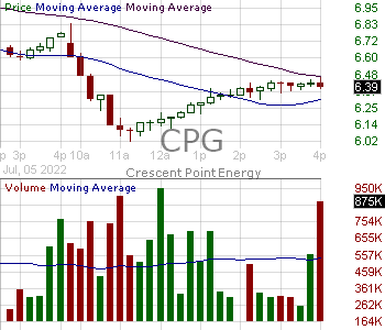 CPG - Crescent Point Energy Corporation Ordinary Shares (Canada) 15 minute intraday candlestick chart with less than 1 minute delay
