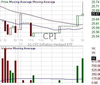 CPI - IQ Real Return ETF 15 minute intraday candlestick chart with less than 1 minute delay