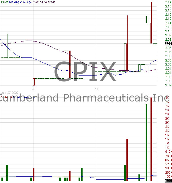 CPIX - Cumberland Pharmaceuticals Inc. 15 minute intraday candlestick chart with less than 1 minute delay