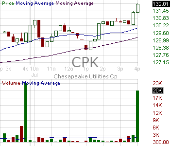 CPK - Chesapeake Utilities Corporation 15 minute intraday candlestick chart with less than 1 minute delay