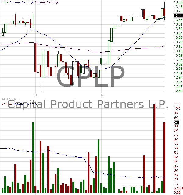 CPLP - Capital Product Partners L.P. units representing limited partner interests 15 minute intraday candlestick chart with less than 1 minute delay