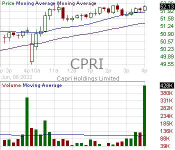 CPRI - Capri Holdings Limited Ordinary Shares 15 minute intraday candlestick chart with less than 1 minute delay