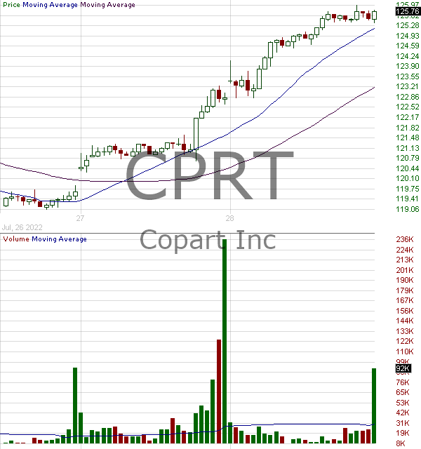 CPRT - Copart Inc. 15 minute intraday candlestick chart with less than 1 minute delay