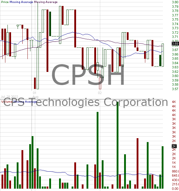 CPSH - CPS Technologies Corp. 15 minute intraday candlestick chart with less than 1 minute delay