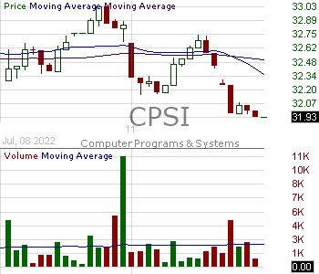 CPSI - Computer Programs and Systems Inc. 15 minute intraday candlestick chart with less than 1 minute delay