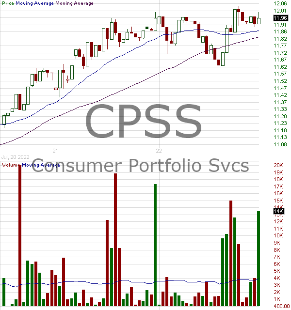 CPSS - Consumer Portfolio Services Inc. 15 minute intraday candlestick chart with less than 1 minute delay