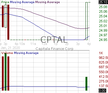 CPTAL - Capitala Finance Corp. - 6 Notes Due 2022 15 minute intraday candlestick chart with less than 1 minute delay
