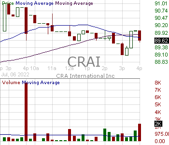 CRAI - CRA InternationalInc. 15 minute intraday candlestick chart with less than 1 minute delay