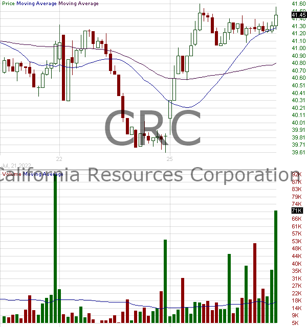 CRC - California Resources Corporation 15 minute intraday candlestick chart with less than 1 minute delay