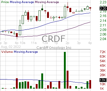 CRDF - Cardiff Oncology Inc. 15 minute intraday candlestick chart with less than 1 minute delay