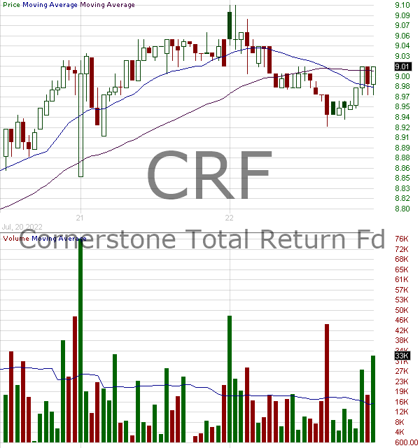 CRF - Cornerstone Total Return Fund Inc. 15 minute intraday candlestick chart with less than 1 minute delay