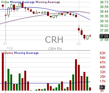 CRH - CRH PLC American Depositary Shares 15 minute intraday candlestick chart with less than 1 minute delay
