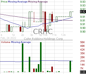 CRHC - Cohn Robbins Holdings Corp. Class A Ordinary Shares 15 minute intraday candlestick chart with less than 1 minute delay