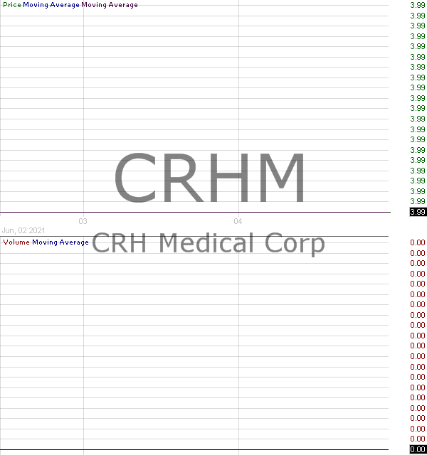 CRHM - CRH Medical Corporation 15 minute intraday candlestick chart with less than 1 minute delay
