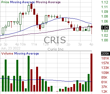 CRIS - Curis Inc. 15 minute intraday candlestick chart with less than 1 minute delay