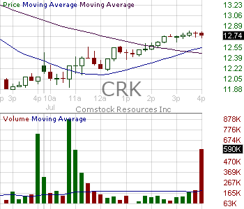 CRK - Comstock Resources Inc. 15 minute intraday candlestick chart with less than 1 minute delay