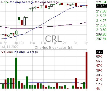 CRL - Charles River Laboratories International Inc. 15 minute intraday candlestick chart with less than 1 minute delay