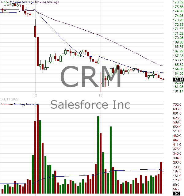 CRM - Salesforce.com Inc 15 minute intraday candlestick chart with less than 1 minute delay
