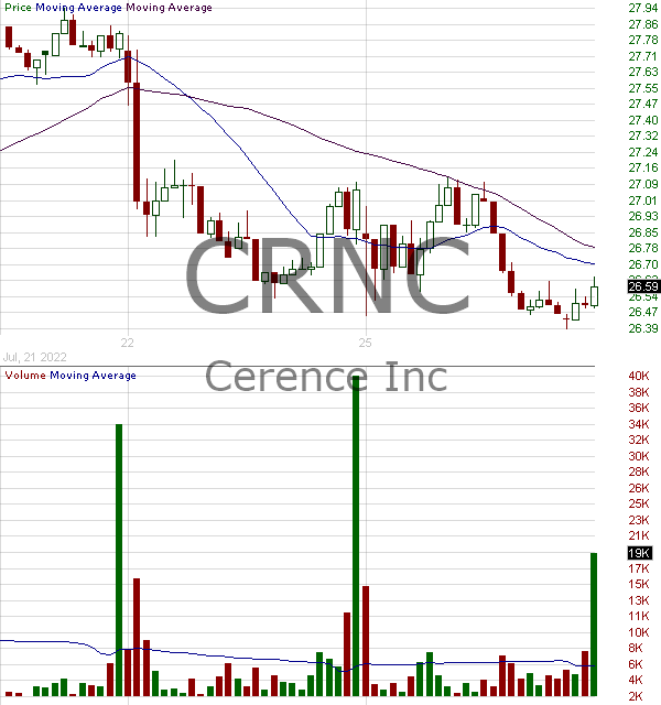 CRNC - Cerence Inc. 15 minute intraday candlestick chart with less than 1 minute delay