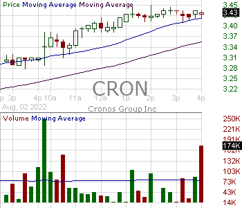 CRON - Cronos Group Inc. Share 15 minute intraday candlestick chart with less than 1 minute delay