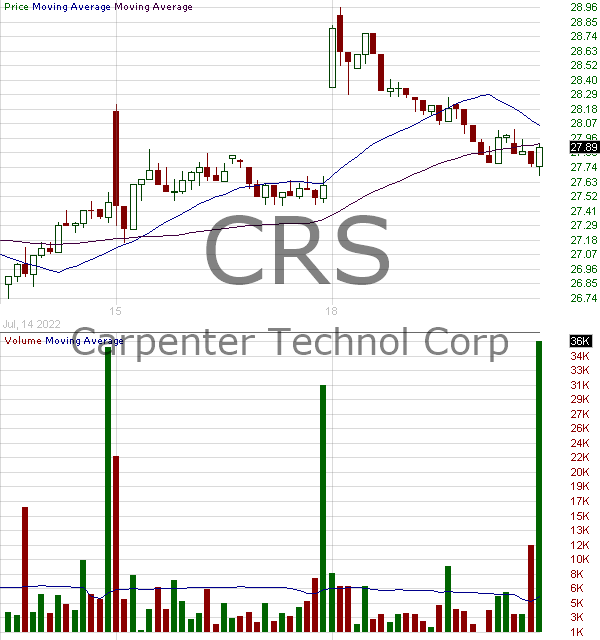 CRS - Carpenter Technology Corporation 15 minute intraday candlestick chart with less than 1 minute delay