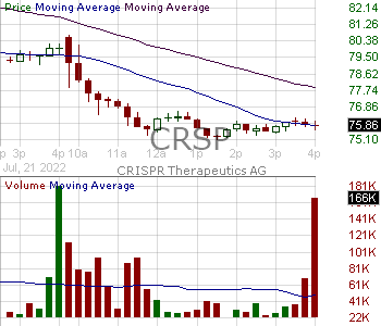 CRSP - CRISPR Therapeutics AG 15 minute intraday candlestick chart with less than 1 minute delay