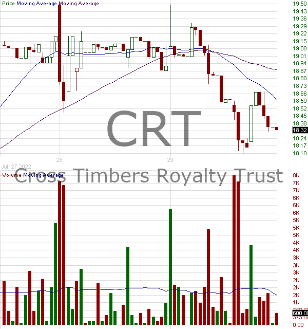 CRT - Cross Timbers Royalty Trust 15 minute intraday candlestick chart with less than 1 minute delay
