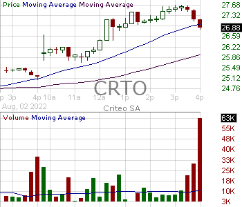 CRTO - Criteo S.A. - ADR 15 minute intraday candlestick chart with less than 1 minute delay