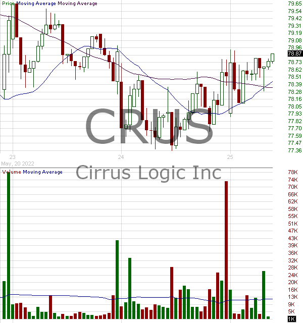 CRUS - Cirrus Logic Inc. 15 minute intraday candlestick chart with less than 1 minute delay