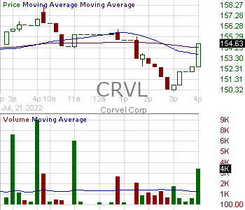 CRVL - CorVel Corp. 15 minute intraday candlestick chart with less than 1 minute delay