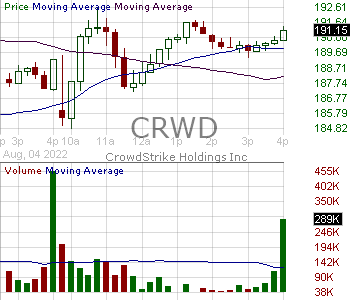 CRWD - CrowdStrike Holdings Inc. 15 minute intraday candlestick chart with less than 1 minute delay