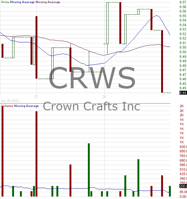 CRWS - Crown Crafts Inc. 15 minute intraday candlestick chart with less than 1 minute delay