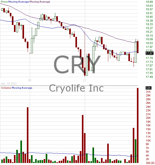 CRY - CryoLife Inc. 15 minute intraday candlestick chart with less than 1 minute delay