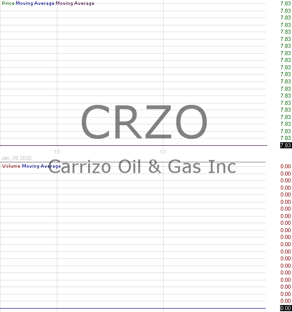 CRZO - Carrizo Oil Gas Inc. 15 minute intraday candlestick chart with less than 1 minute delay