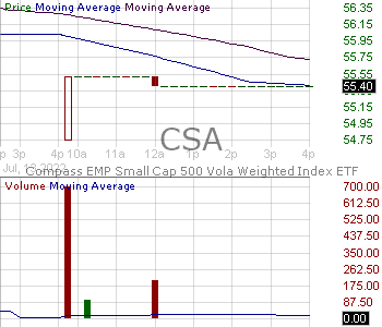 CSA - VictoryShares US Small Cap Volatility Wtd ETF 15 minute intraday candlestick chart with less than 1 minute delay