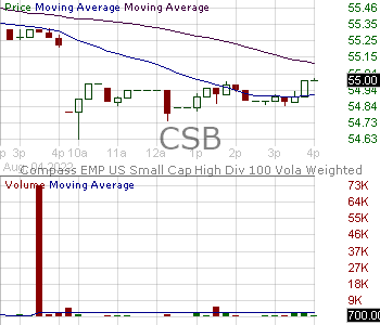 CSB - VictoryShares US Small Cap High Div Volatility Wtd ETF 15 minute intraday candlestick chart with less than 1 minute delay