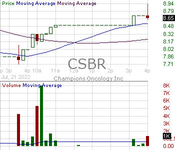 CSBR - Champions Oncology Inc. 15 minute intraday candlestick chart with less than 1 minute delay