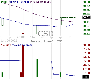CSD - Invesco SP Spin-Off ETF 15 minute intraday candlestick chart with less than 1 minute delay