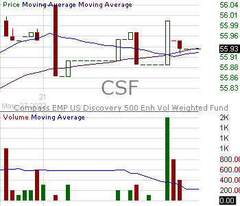 CSF - VictoryShares US Discovery Enhanced Volatility Wtd ETF 15 minute intraday candlestick chart with less than 1 minute delay