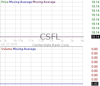CSFL - CenterState Bank Corporation 15 minute intraday candlestick chart with less than 1 minute delay