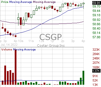 CSGP - CoStar Group Inc. 15 minute intraday candlestick chart with less than 1 minute delay