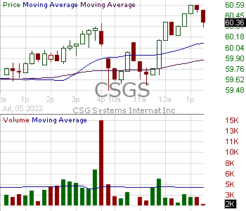 CSGS - CSG Systems International Inc. 15 minute intraday candlestick chart with less than 1 minute delay