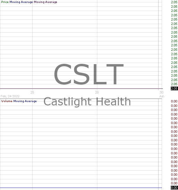 CSLT - Castlight Health Inc. Class B 15 minute intraday candlestick chart with less than 1 minute delay