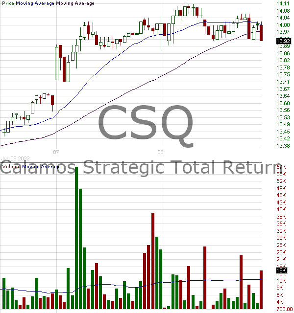 CSQ - Calamos Strategic Total Return Fund 15 minute intraday candlestick chart with less than 1 minute delay