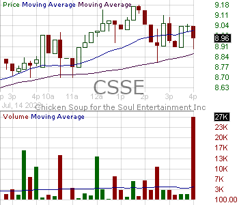 CSSE - Chicken Soup for the Soul Entertainment Inc. 15 minute intraday candlestick chart with less than 1 minute delay