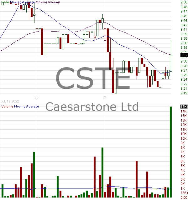 CSTE - Caesarstone Ltd. 15 minute intraday candlestick chart with less than 1 minute delay