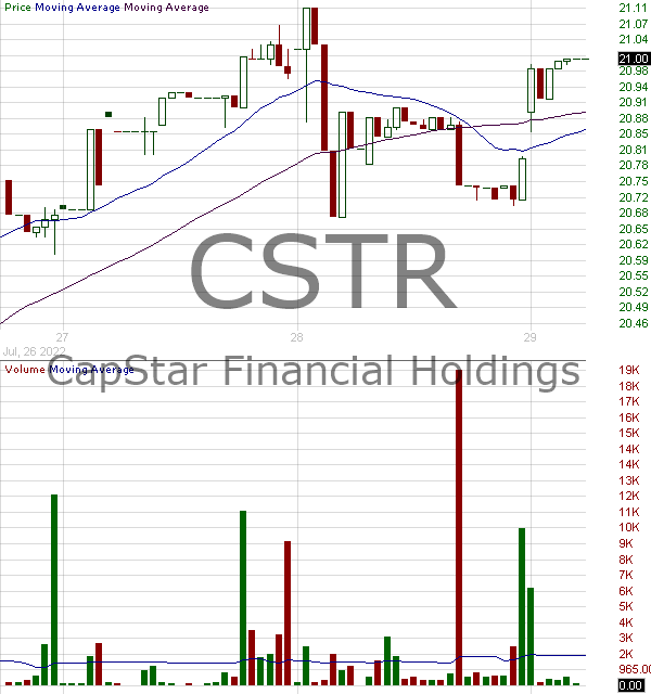 CSTR - CapStar Financial Holdings Inc. 15 minute intraday candlestick chart ~15 minute delay