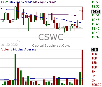 CSWC - Capital Southwest Corporation 15 minute intraday candlestick chart with less than 1 minute delay