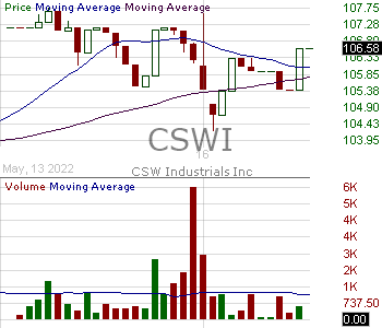 CSWI - CSW Industrials Inc. 15 minute intraday candlestick chart with less than 1 minute delay
